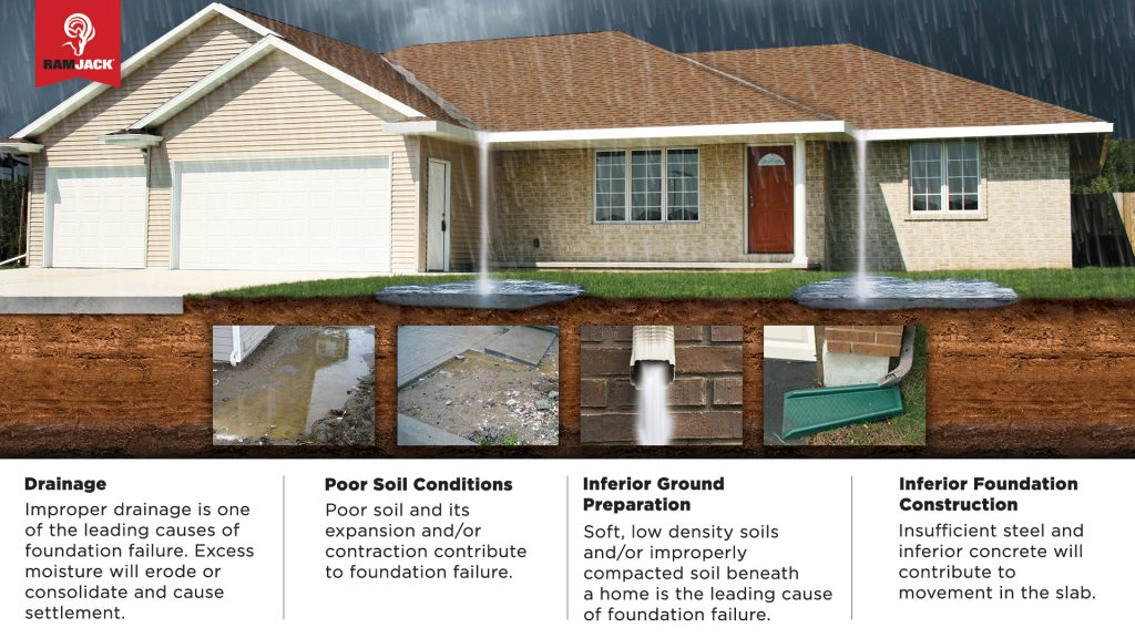 foundation repair in Bourbonnais, Illinois