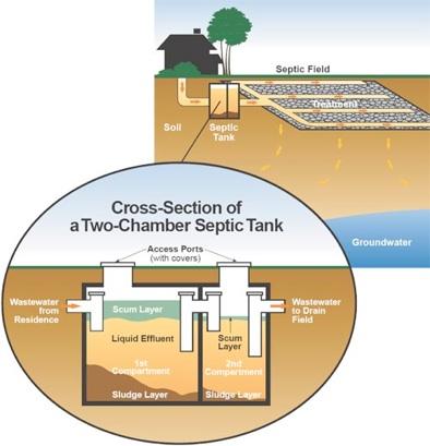 Eustis septic tank pumping